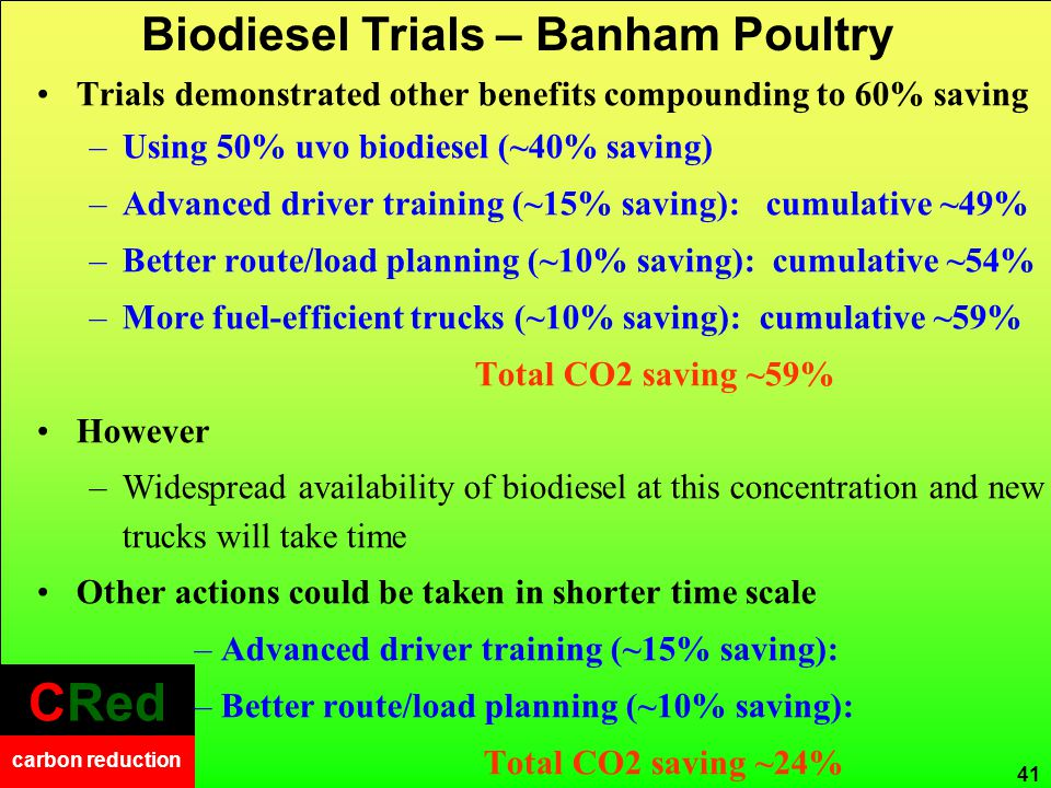 CRed carbon reduction CRed carbon reduction 41 Trials demonstrated other benefits compounding to 60% saving –Using 50% uvo biodiesel (~40% saving) –Advanced driver training (~15% saving): cumulative ~49% –Better route/load planning (~10% saving): cumulative ~54% –More fuel-efficient trucks (~10% saving): cumulative ~59% Total CO2 saving ~59% However –Widespread availability of biodiesel at this concentration and new trucks will take time Other actions could be taken in shorter time scale –Advanced driver training (~15% saving): –Better route/load planning (~10% saving): Total CO2 saving ~24% Biodiesel Trials – Banham Poultry