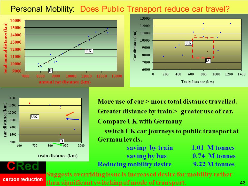 CRed carbon reduction CRed carbon reduction Personal Mobility: Does Public Transport reduce car travel? 43 UK D More use of car > more total distance
