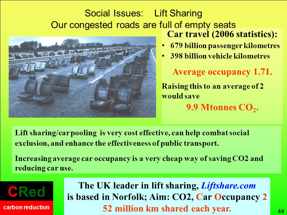 CRed carbon reduction CRed carbon reduction Social Issues: Lift Sharing Our congested roads are full of empty seats 44 The UK leader in lift sharing, Liftshare.com is based in Norfolk; Aim: CO2, Car Occupancy 2 52 million km shared each year.