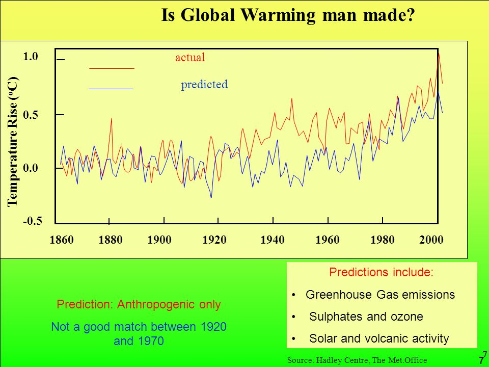 CRed carbon reduction 7 Source: Hadley Centre, The Met.Office 1.0 0.5 0.0 -0.5 1860 1880 1900 1920 1940 1960 1980 2000 Temperature Rise ( o C) actual predicted Is Global Warming man made.