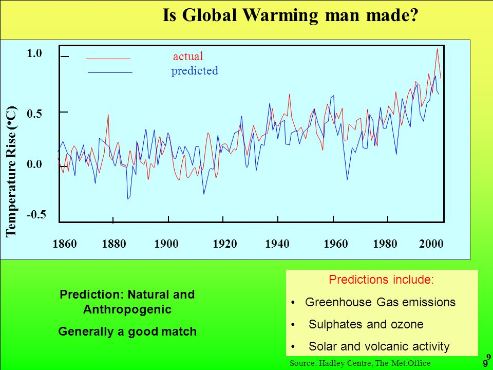 CRed carbon reduction 9 1.0 0.5 0.0 -0.5 1860 1880 1900 1920 1940 1960 1980 2000 Temperature Rise ( o C) actual predicted Source: Hadley Centre, The Met.Office Prediction: Natural and Anthropogenic Generally a good match Predictions include: Greenhouse Gas emissions Sulphates and ozone Solar and volcanic activity Is Global Warming man made.