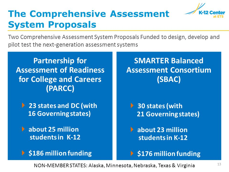 13 The Comprehensive Assessment System Proposals Partnership for Assessment of Readiness for College and Careers (PARCC)  23 states and DC (with 16 Governing states)  about 25 million students in K-12  $186 million funding SMARTER Balanced Assessment Consortium (SBAC)  30 states (with 21 Governing states)  about 23 million students in K-12  $176 million funding Two Comprehensive Assessment System Proposals Funded to design, develop and pilot test the next-generation assessment systems NON-MEMBER STATES: Alaska, Minnesota, Nebraska, Texas & Virginia