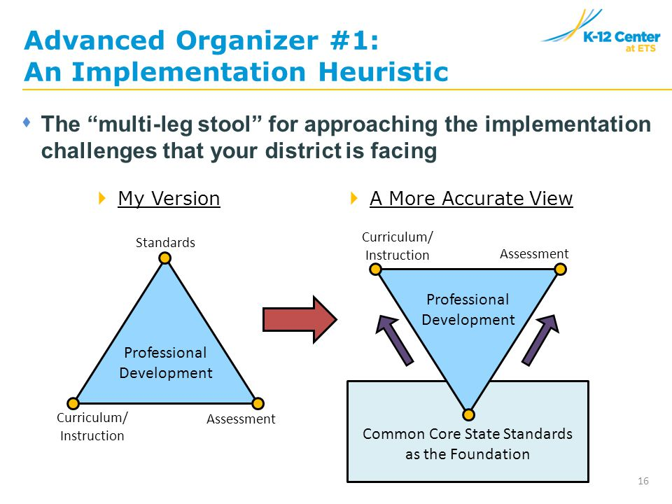 Advanced Organizer #1: An Implementation Heuristic 16  The multi-leg stool for approaching the implementation challenges that your district is facing  My Version  A More Accurate View Professional Development Standards Curriculum/ Instruction Assessment Professional Development Curriculum/ Instruction Assessment Common Core State Standards as the Foundation