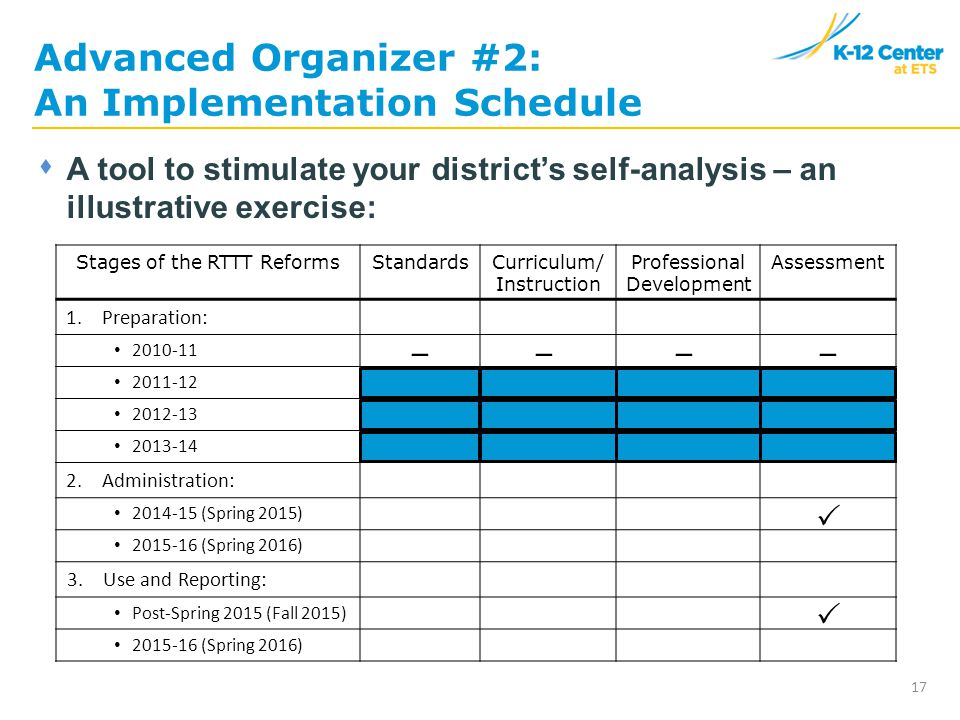 Advanced Organizer #2: An Implementation Schedule 17  A tool to stimulate your district's self-analysis – an illustrative exercise: Stages of the RTTT ReformsStandardsCurriculum/ Instruction Professional Development Assessment 1.Preparation: 2010-11 2011-12 2012-13 2013-14 2.Administration: 2014-15 (Spring 2015) 2015-16 (Spring 2016) 3.Use and Reporting: Post-Spring 2015 (Fall 2015) 2015-16 (Spring 2016) ––––  