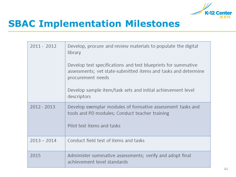 44 SBAC Implementation Milestones 2011 - 2012Develop, procure and review materials to populate the digital library Develop test specifications and test blueprints for summative assessments; vet state-submitted items and tasks and determine procurement needs Develop sample item/task sets and initial achievement level descriptors 2012 - 2013Develop exemplar modules of formative assessment tasks and tools and PD modules; Conduct teacher training Pilot test items and tasks 2013 – 2014Conduct field test of items and tasks 2015Administer summative assessments; verify and adopt final achievement level standards