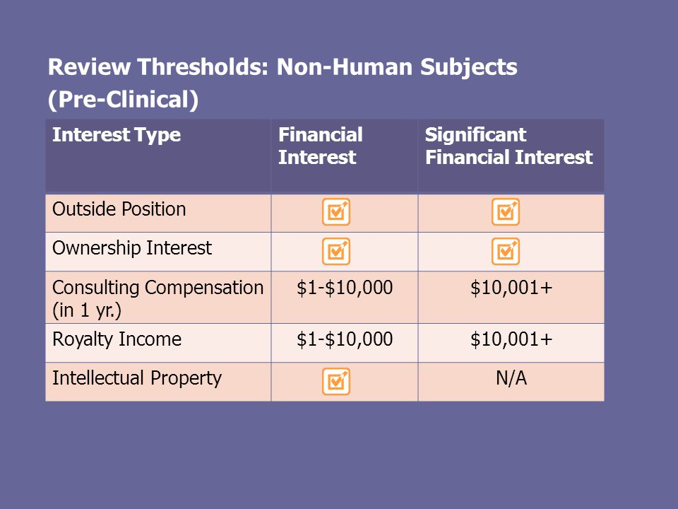 Review Thresholds: Non-Human Subjects (Pre-Clinical) Interest TypeFinancial Interest Significant Financial Interest Outside Position Ownership Interes