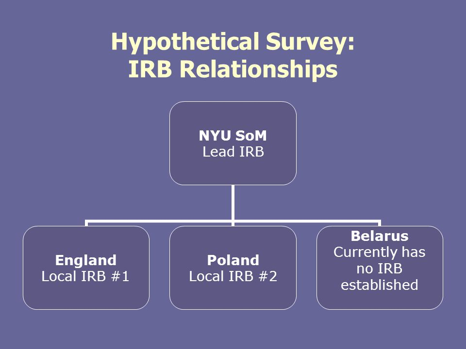 Hypothetical Survey: IRB Relationships NYU SoM Lead IRB England Local IRB #1 Poland Local IRB #2 Belarus Currently has no IRB established