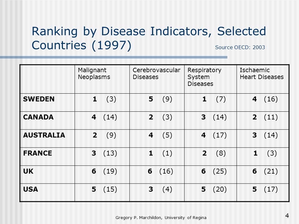 Gregory P. Marchildon, University of Regina 4 Ranking by Disease Indicators, Selected Countries (1997) Source OECD: 2003 Malignant Neoplasms Cerebrova