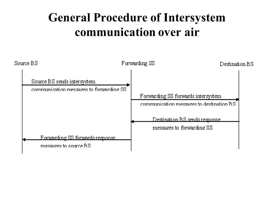 General Procedure of Intersystem communication over air