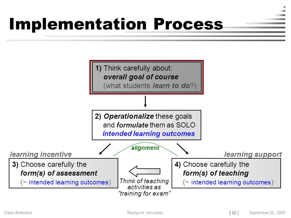 [ 22 ] Claus Brabrand Reykjavik UniversitySeptember 22, 2009 Implementation Process 1) Think carefully about: overall goal of course (what students learn to do ) 2) Operationalize these goals and formulate them as SOLO intended learning outcomes 3) Choose carefully the form(s) of assessment (~ intended learning outcomes ) 4) Choose carefully the form(s) of teaching (~ intended learning outcomes ) alignment learning incentivelearning support Think of teaching activities as training for exam