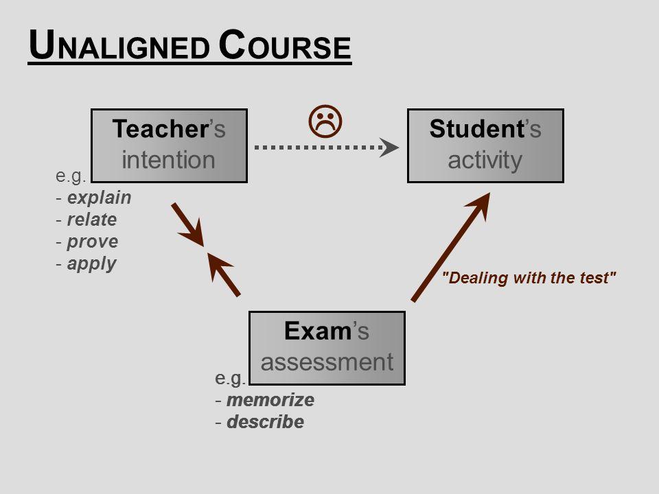 [ 35 ] Claus Brabrand Reykjavik UniversitySeptember 22, 2009 Teacher's intention Student's activity Exam's assessment  e.g.