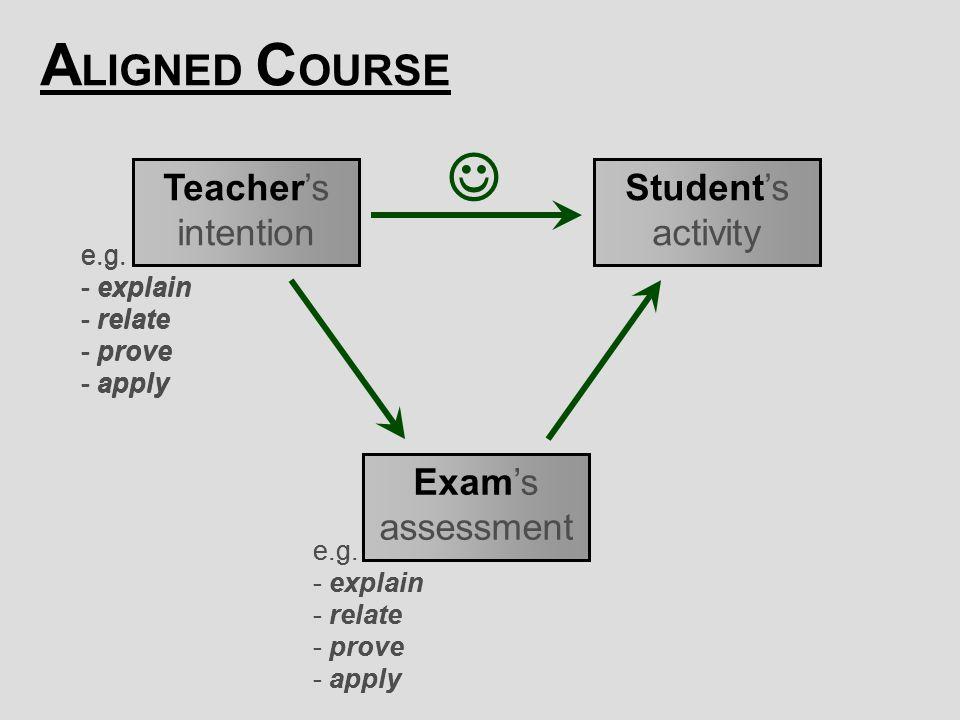 [ 36 ] Claus Brabrand Reykjavik UniversitySeptember 22, 2009 Teacher's intention Student's activity Exam's assessment e.g.