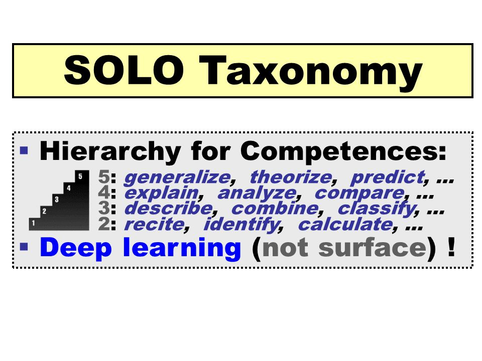 [ 39 ] Claus Brabrand Reykjavik UniversitySeptember 22, 2009 SOLO Taxonomy  Hierarchy for Competences:  Deep learning (not surface) .