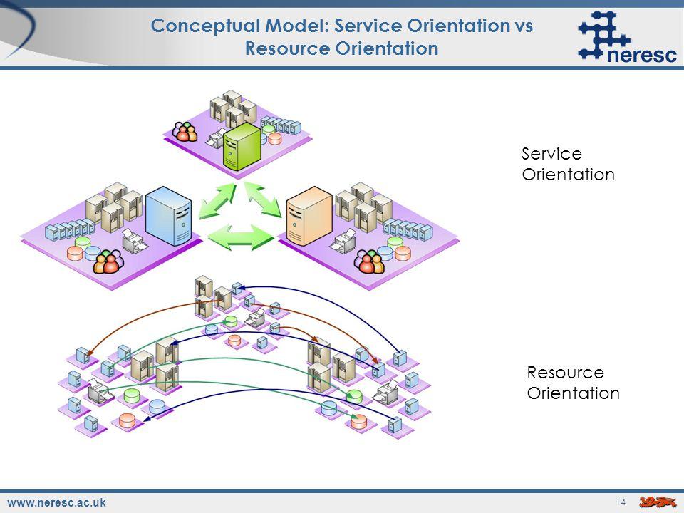 www.neresc.ac.uk 14 Conceptual Model: Service Orientation vs Resource Orientation Service Orientation Resource Orientation