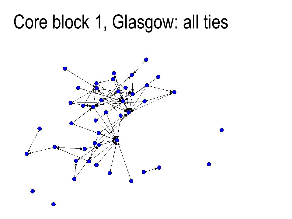 16 Core block 1, Glasgow: all ties