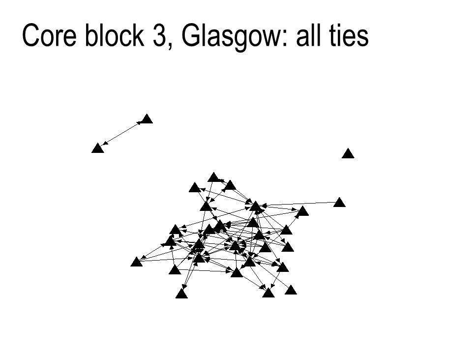 18 Core block 3, Glasgow: all ties