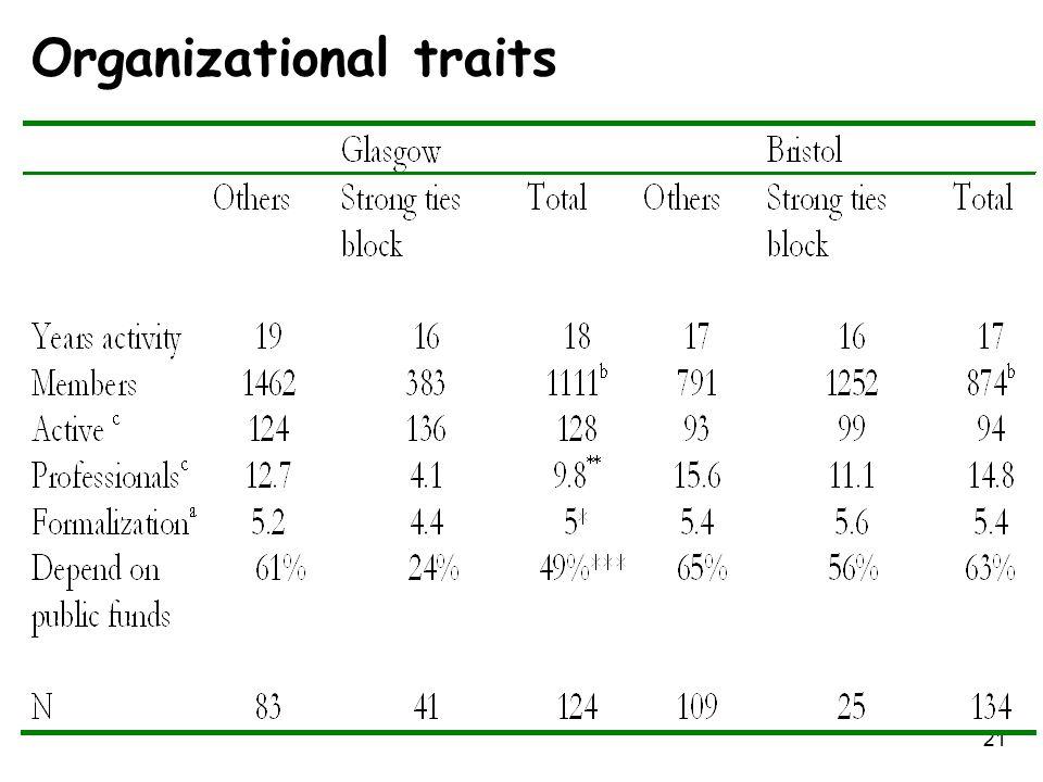 21 Organizational traits