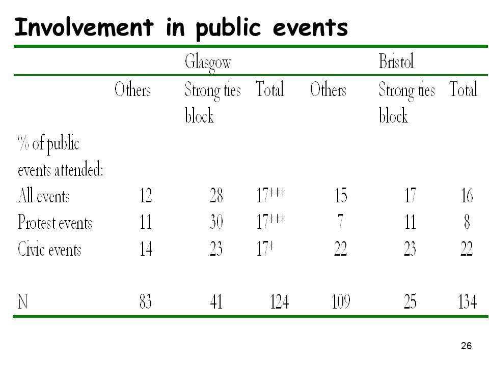 26 Involvement in public events