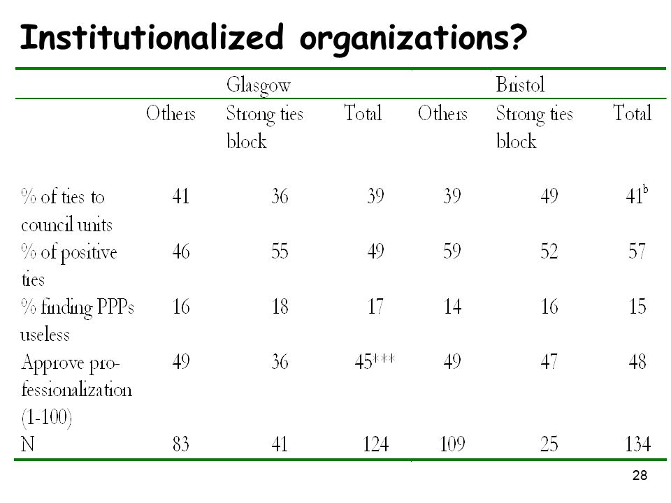 28 Institutionalized organizations