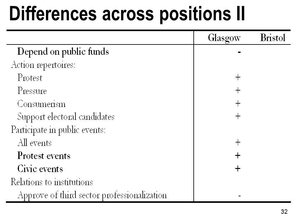 32 Differences across positions II