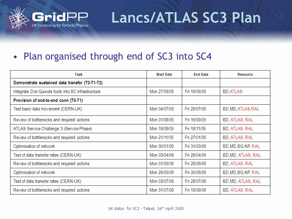 UK status for SC3 – Taipei, 26 th April 2005 Lancs/ATLAS SC3 Plan TaskStart DateEnd DateResource Demonstrate sustained data transfer (T0-T1-T2) Integrate Don Quixote tools into SC infrastructureMon 27/06/05Fri 16/09/05BD,ATLAS Provision of end-to-end conn (T0-T1) Test basic data movement (CERN-UK)Mon 04/07/05Fri 29/07/05BD,MD,ATLAS,RAL Review of bottlenecks and required actionsMon 01/08/05Fri 16/09/05BD, ATLAS, RAL ATLAS Service Challenge 3 (Service Phase)Mon 19/09/05Fri 18/11/05BD, ATLAS, RAL Review of bottlenecks and required actionsMon 21/11/05Fri 27/01/06BD, ATLAS, RAL Optimisation of networkMon 30/01/06Fri 31/03/06BD,MD,BG,NP, RAL Test of data transfer rates (CERN-UK)Mon 03/04/06Fri 28/04/06BD,MD, ATLAS, RAL Review of bottlenecks and required actionsMon 01/05/06Fri 26/05/06BD, ATLAS, RAL Optimisation of networkMon 29/05/06Fri 30/06/06BD,MD,BG,NP, RAL Test of data transfer rates (CERN-UK)Mon 03/07/06Fri 28/07/06BD,MD, ATLAS, RAL Review of bottlenecks and required actionsMon 31/07/06Fri 15/09/06BD, ATLAS, RAL Plan organised through end of SC3 into SC4