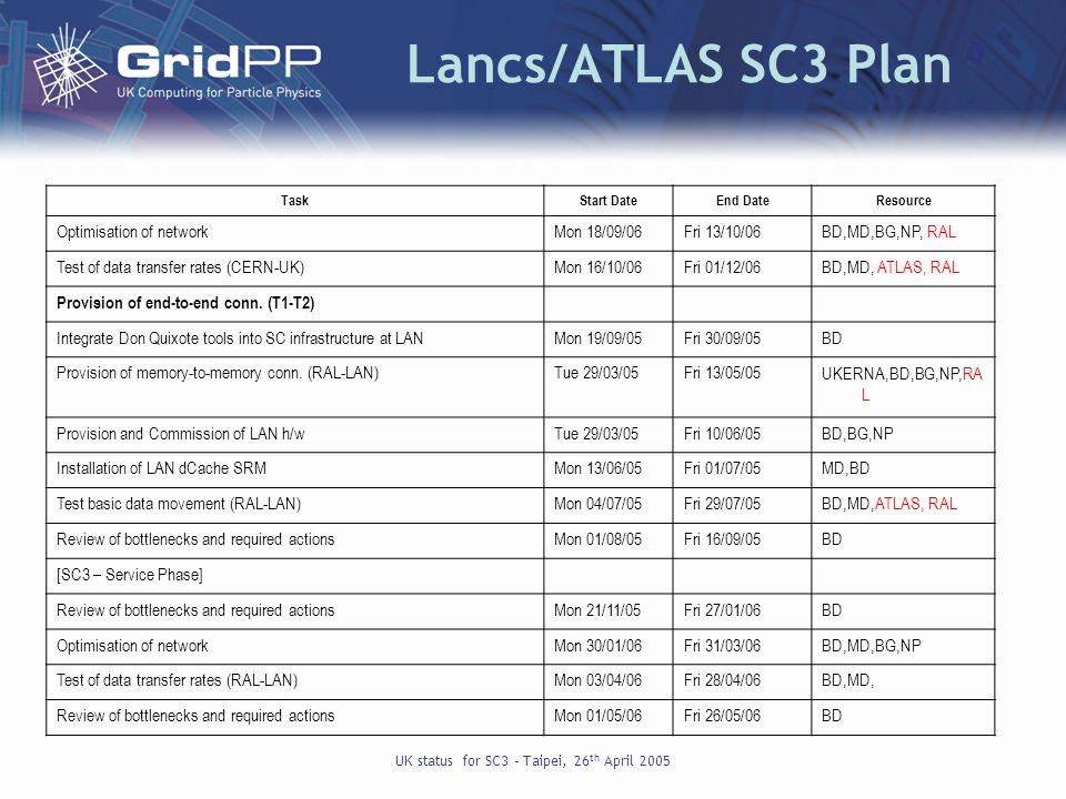 UK status for SC3 – Taipei, 26 th April 2005 Lancs/ATLAS SC3 Plan TaskStart DateEnd DateResource Optimisation of networkMon 18/09/06Fri 13/10/06BD,MD,BG,NP, RAL Test of data transfer rates (CERN-UK)Mon 16/10/06Fri 01/12/06BD,MD, ATLAS, RAL Provision of end-to-end conn.