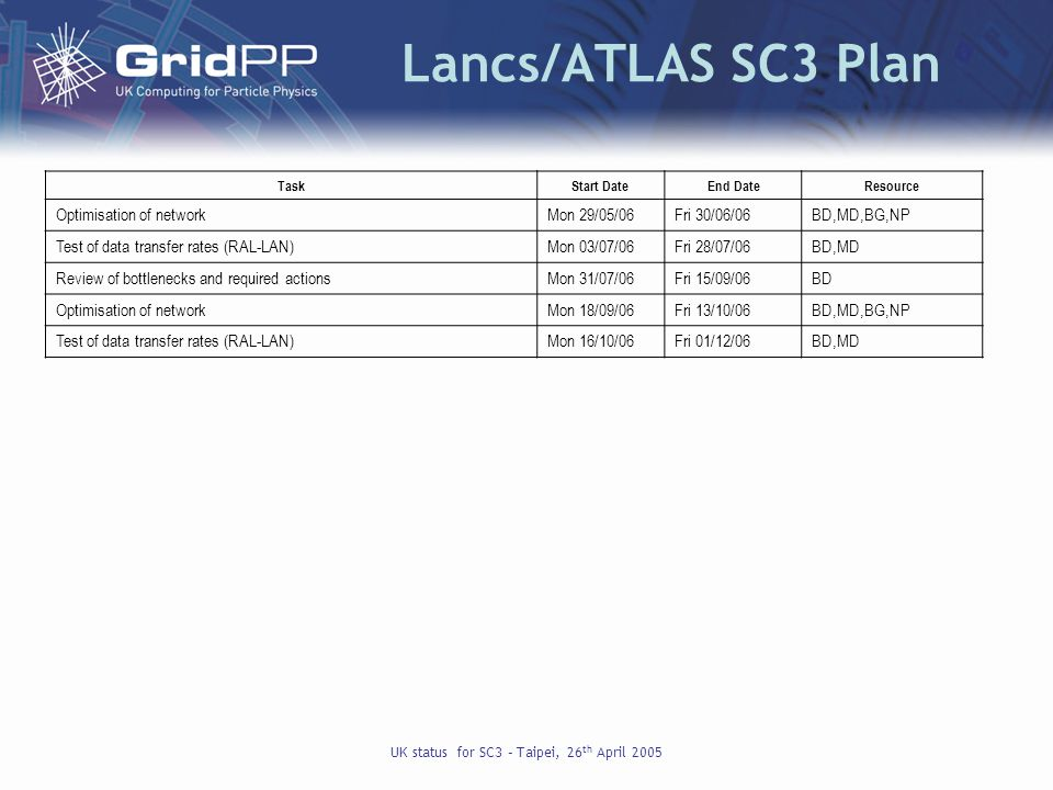 UK status for SC3 – Taipei, 26 th April 2005 Lancs/ATLAS SC3 Plan TaskStart DateEnd DateResource Optimisation of networkMon 29/05/06Fri 30/06/06BD,MD,BG,NP Test of data transfer rates (RAL-LAN)Mon 03/07/06Fri 28/07/06BD,MD Review of bottlenecks and required actionsMon 31/07/06Fri 15/09/06BD Optimisation of networkMon 18/09/06Fri 13/10/06BD,MD,BG,NP Test of data transfer rates (RAL-LAN)Mon 16/10/06Fri 01/12/06BD,MD
