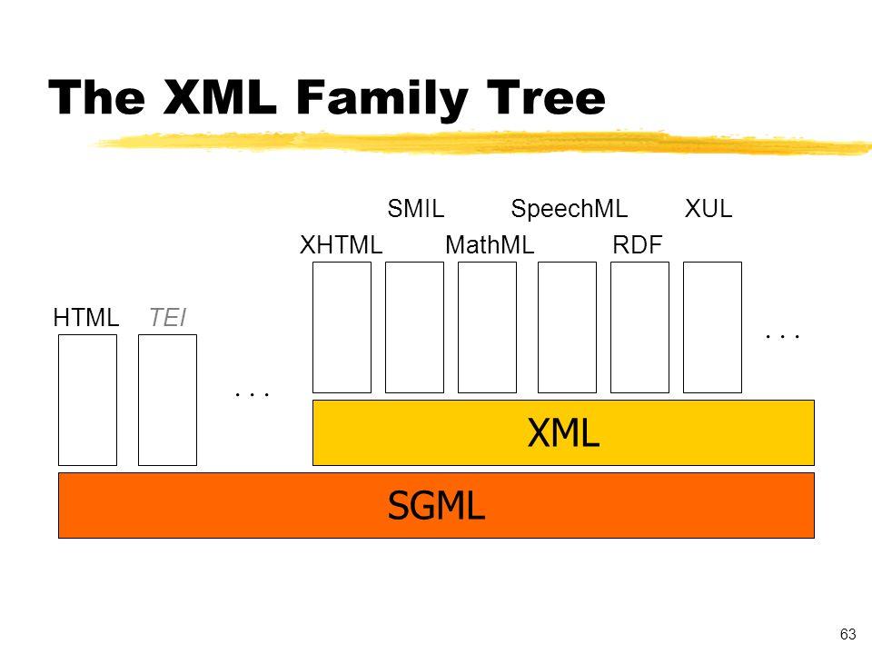 63 The XML Family Tree SGML XML HTMLTEI...... XHTML SMIL MathML SpeechML RDF XUL