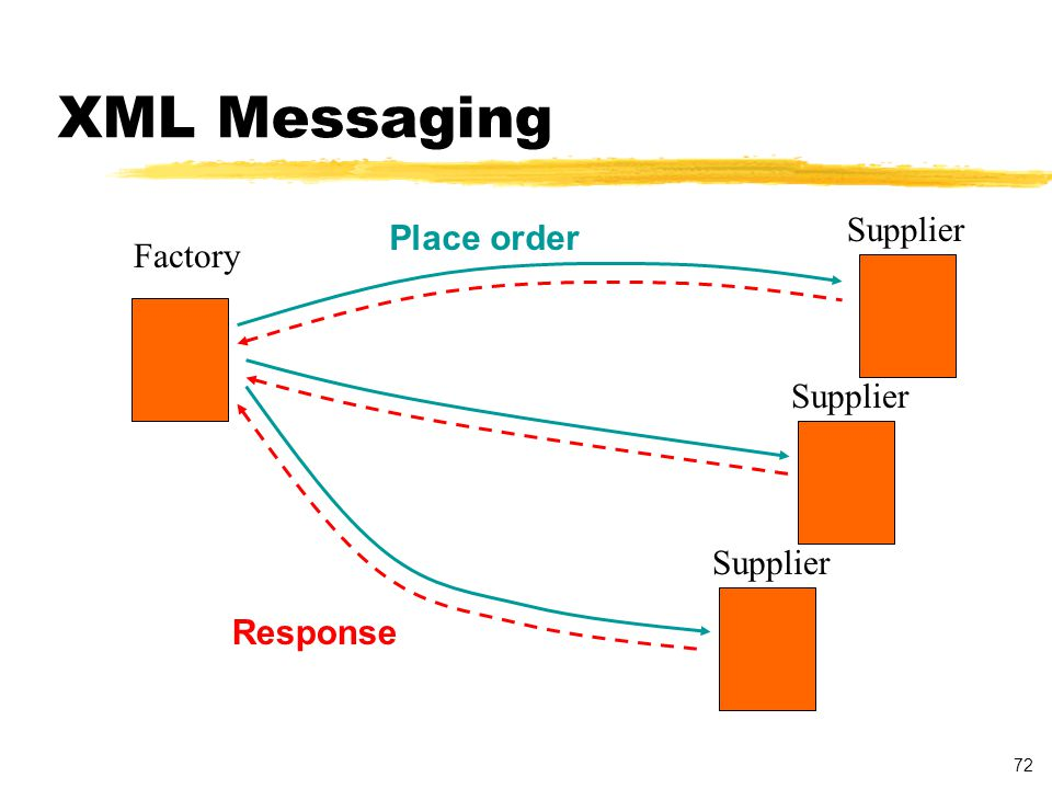 72 XML Messaging Factory Supplier Place order Response