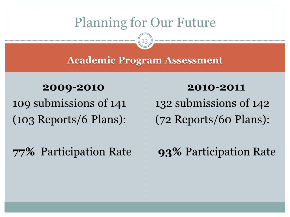 Academic Program Assessment 2009-2010 109 submissions of 141 (103 Reports/6 Plans): 77% Participation Rate 2010-2011 132 submissions of 142 (72 Report