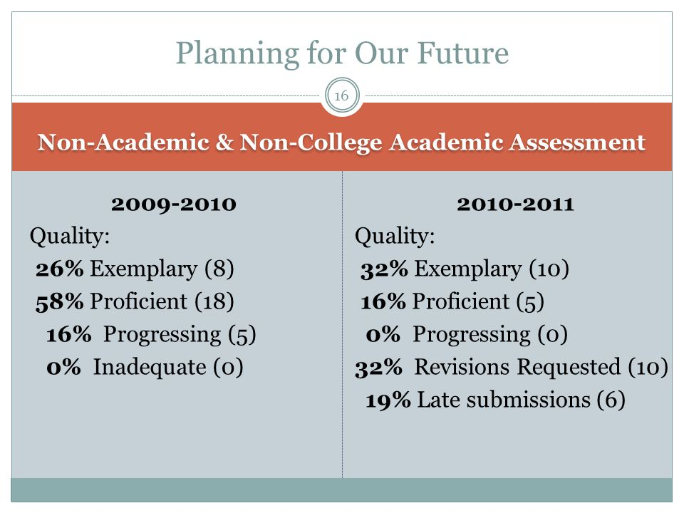 Non-Academic & Non-College Academic Assessment 2009-2010 Quality: 26% Exemplary (8) 58% Proficient (18) 16% Progressing (5) 0% Inadequate (0) 2010-201