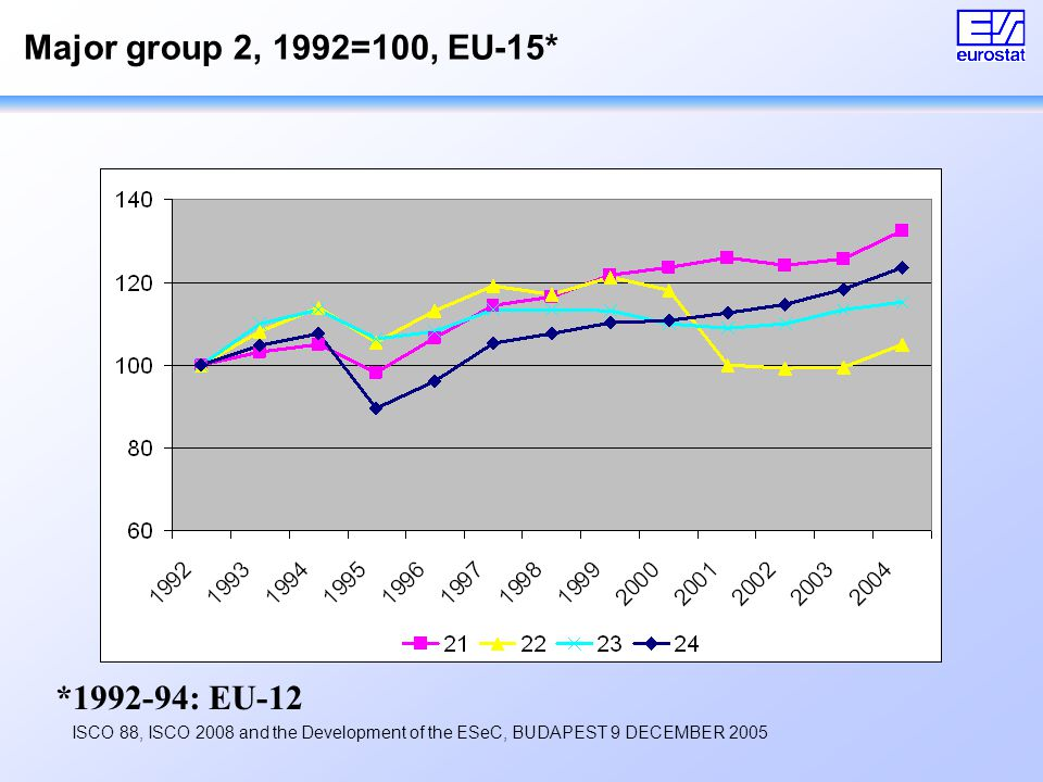 ISCO 88, ISCO 2008 and the Development of the ESeC, BUDAPEST 9 DECEMBER 2005 Major group 2, 1992=100, EU-15* *1992-94: EU-12