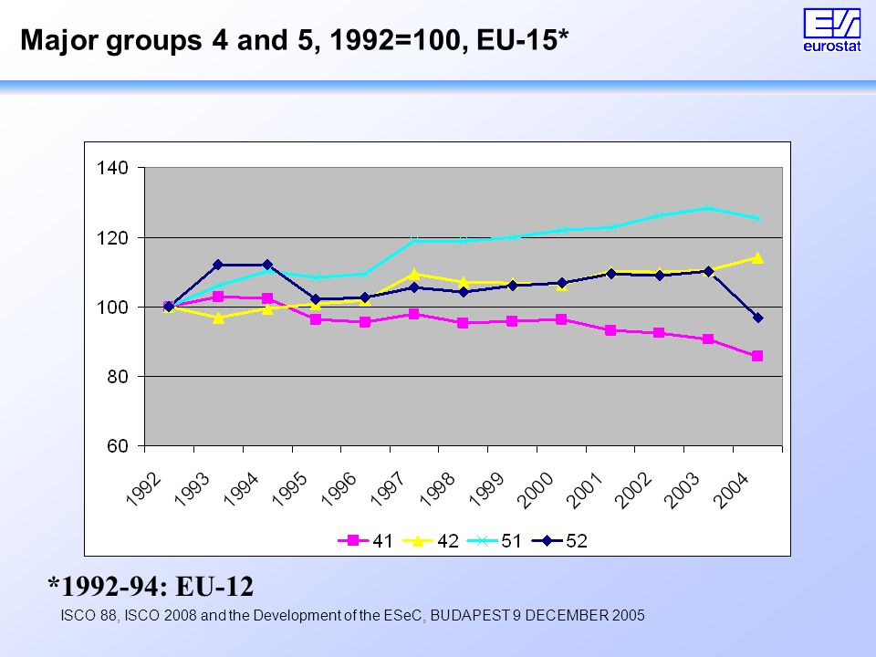 ISCO 88, ISCO 2008 and the Development of the ESeC, BUDAPEST 9 DECEMBER 2005 Major groups 4 and 5, 1992=100, EU-15* *1992-94: EU-12