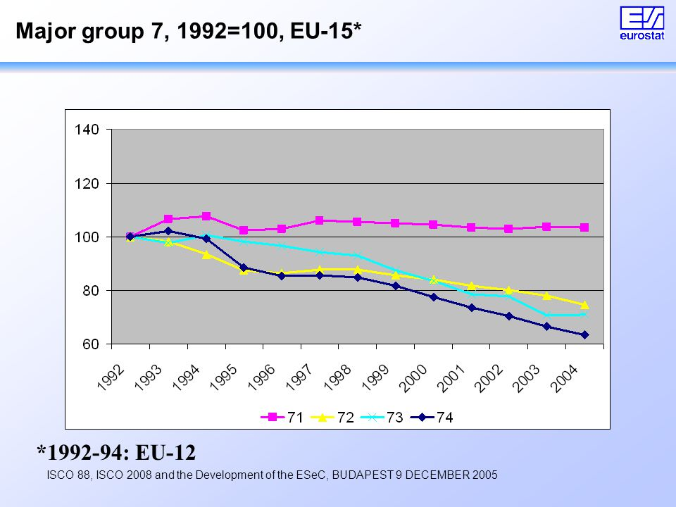 ISCO 88, ISCO 2008 and the Development of the ESeC, BUDAPEST 9 DECEMBER 2005 Major group 7, 1992=100, EU-15* *1992-94: EU-12