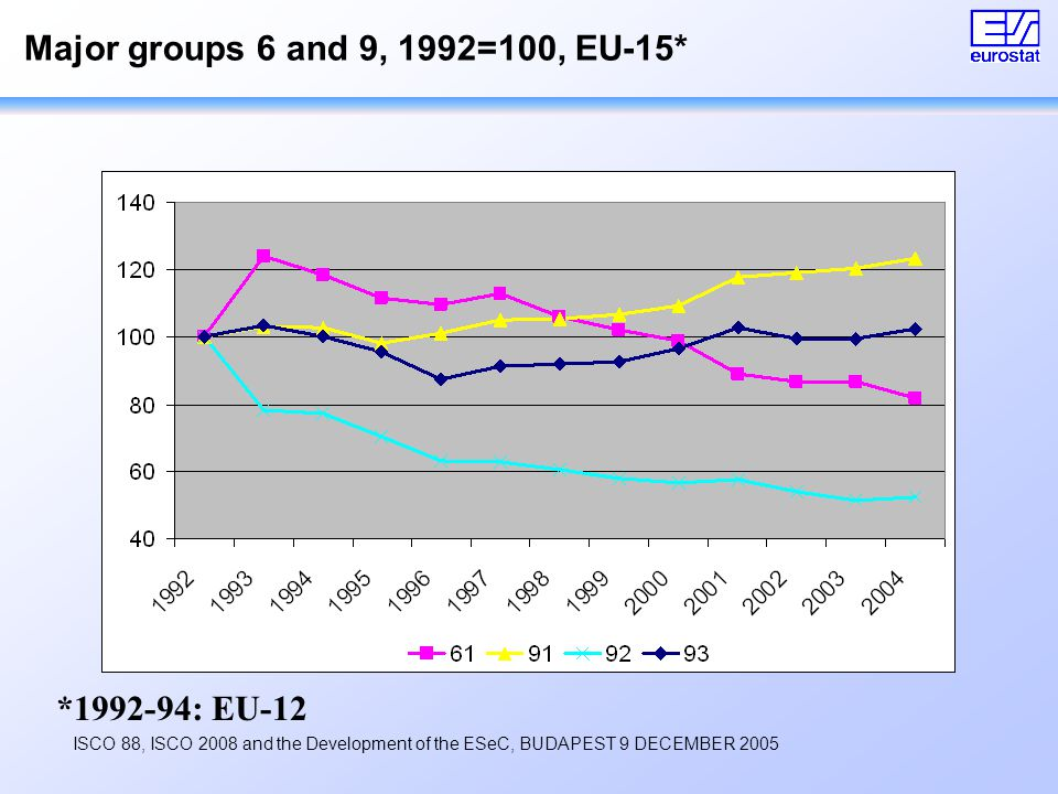 ISCO 88, ISCO 2008 and the Development of the ESeC, BUDAPEST 9 DECEMBER 2005 Major groups 6 and 9, 1992=100, EU-15* *1992-94: EU-12