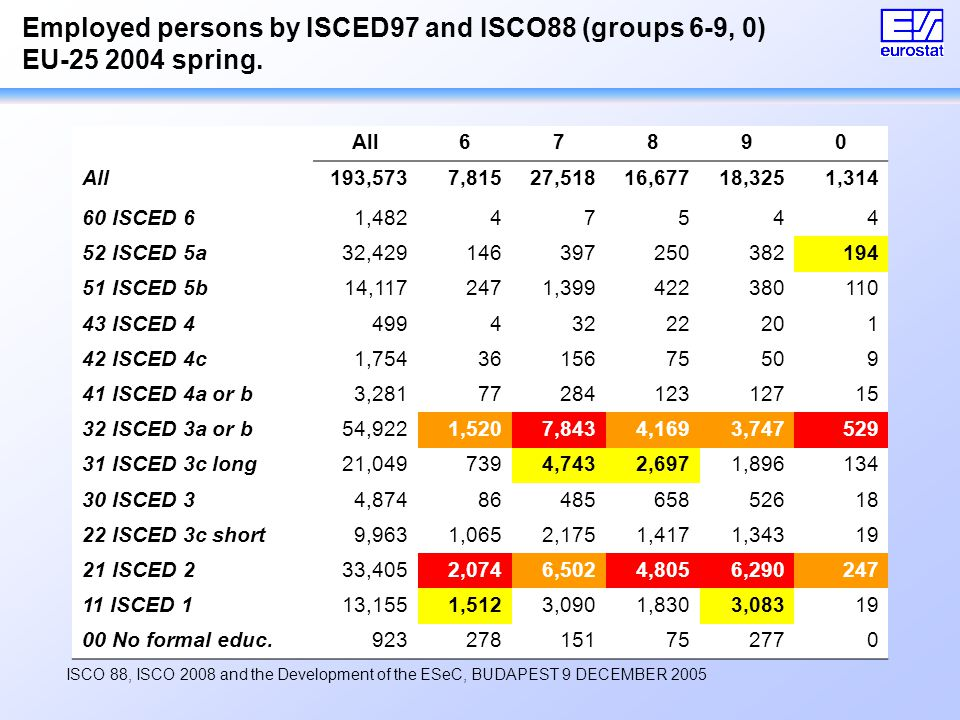 ISCO 88, ISCO 2008 and the Development of the ESeC, BUDAPEST 9 DECEMBER 2005 Employed persons by ISCED97 and ISCO88 (groups 6-9, 0) EU-25 2004 spring.