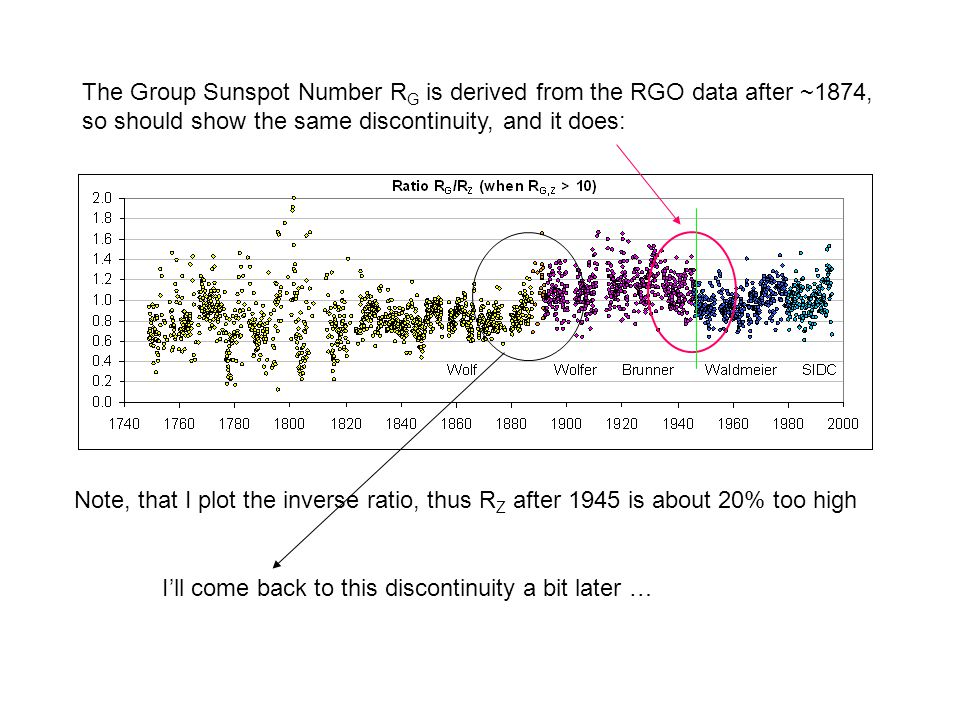 The Group Sunspot Number R G is derived from the RGO data after ~1874, so should show the same discontinuity, and it does: Note, that I plot the inverse ratio, thus R Z after 1945 is about 20% too high I'll come back to this discontinuity a bit later …