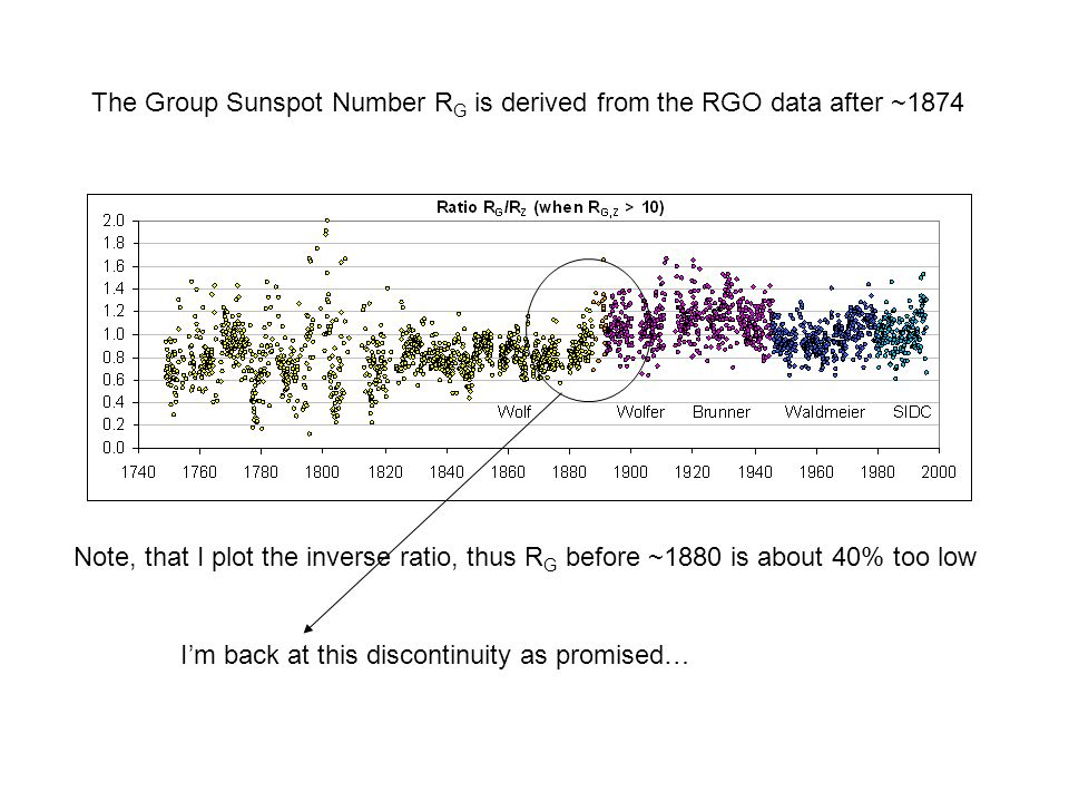The Group Sunspot Number R G is derived from the RGO data after ~1874 Note, that I plot the inverse ratio, thus R G before ~1880 is about 40% too low I'm back at this discontinuity as promised…