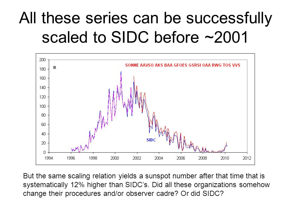 All these series can be successfully scaled to SIDC before ~2001 But the same scaling relation yields a sunspot number after that time that is systematically 12% higher than SIDC's.