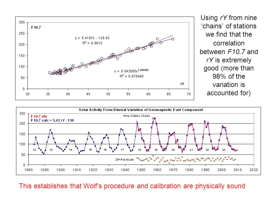 Using rY from nine 'chains' of stations we find that the correlation between F10.7 and rY is extremely good (more than 98% of the variation is accounted for) This establishes that Wolf's procedure and calibration are physically sound