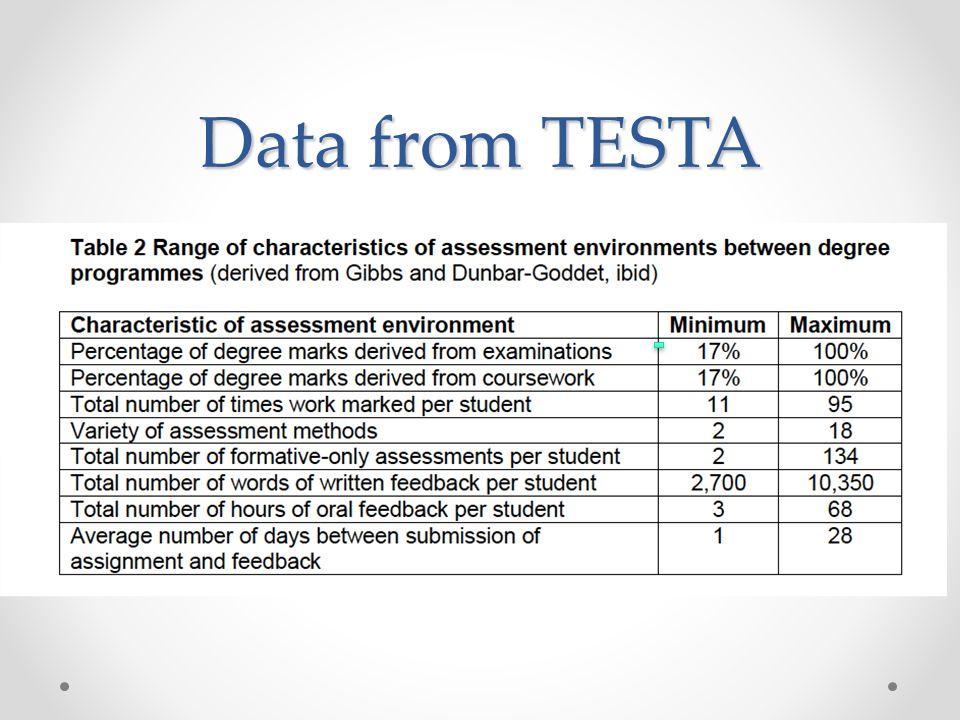Data from TESTA
