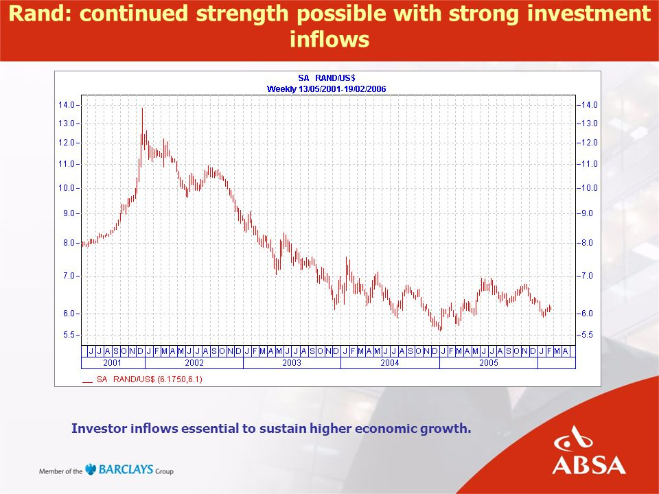 Rand: continued strength possible with strong investment inflows Investor inflows essential to sustain higher economic growth.