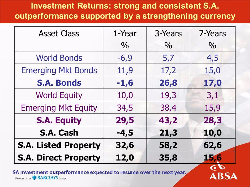 Asset Class1-Year % 3-Years % 7-Years % World Bonds-6,95,74,5 Emerging Mkt Bonds11,917,215,0 S.A.