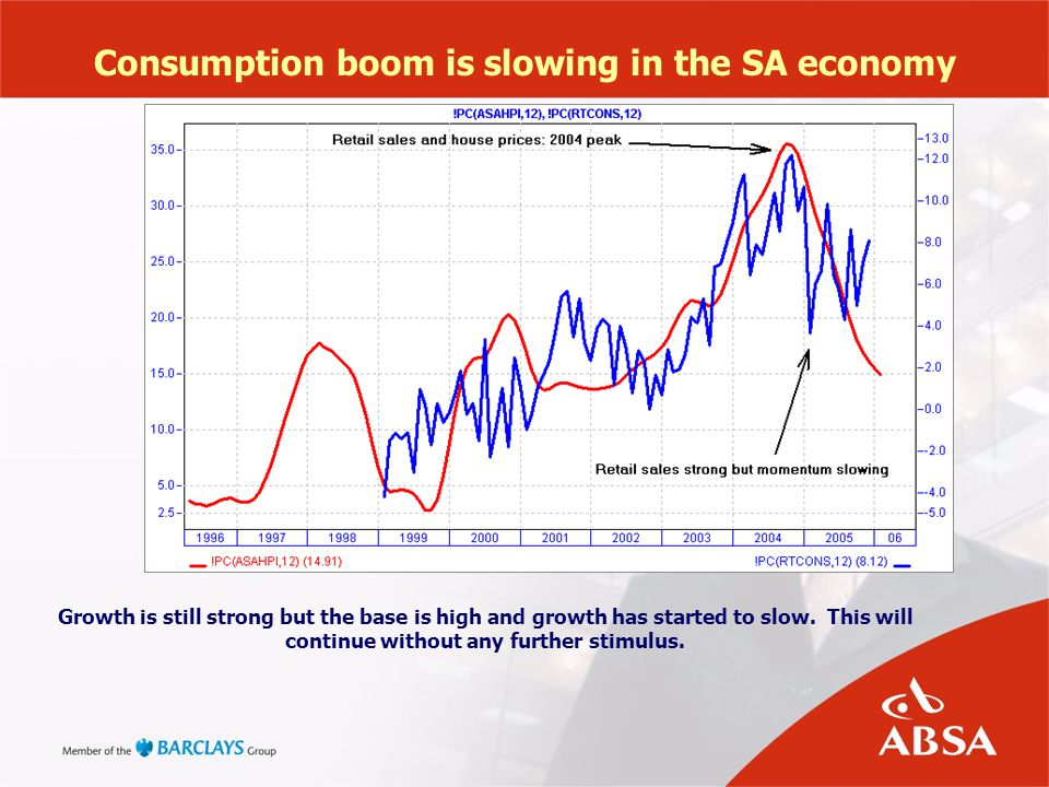 Consumption boom is slowing in the SA economy Growth is still strong but the base is high and growth has started to slow. This will continue without a