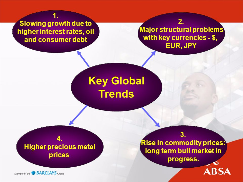 Key Global Trends 1. Slowing growth due to higher interest rates, oil and consumer debt 2. Major structural problems with key currencies - $, EUR, JPY