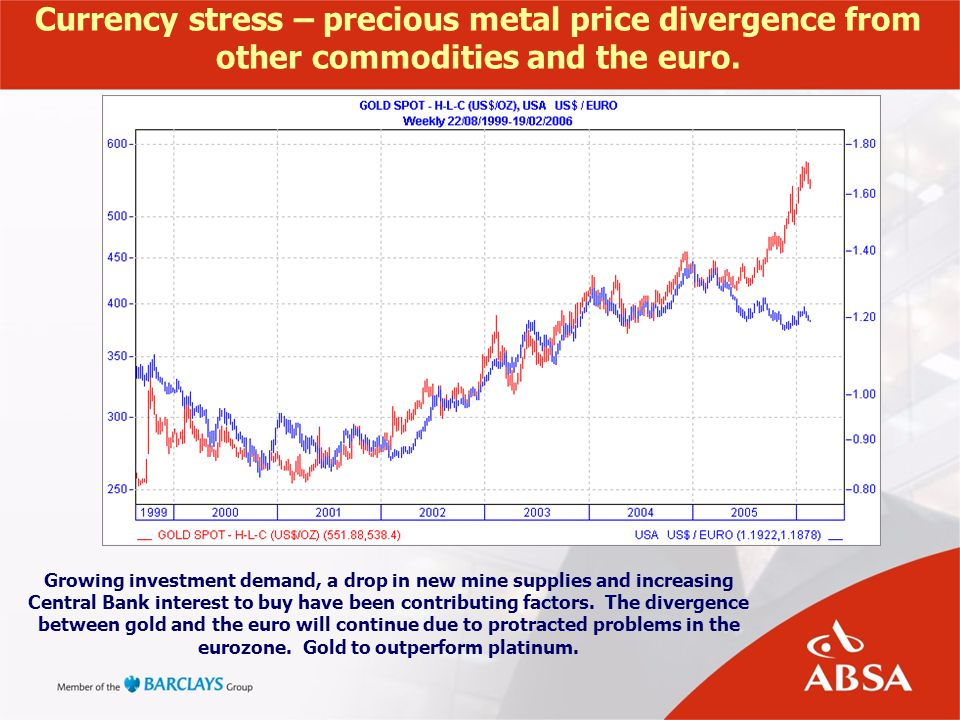 Currency stress – precious metal price divergence from other commodities and the euro. Growing investment demand, a drop in new mine supplies and incr