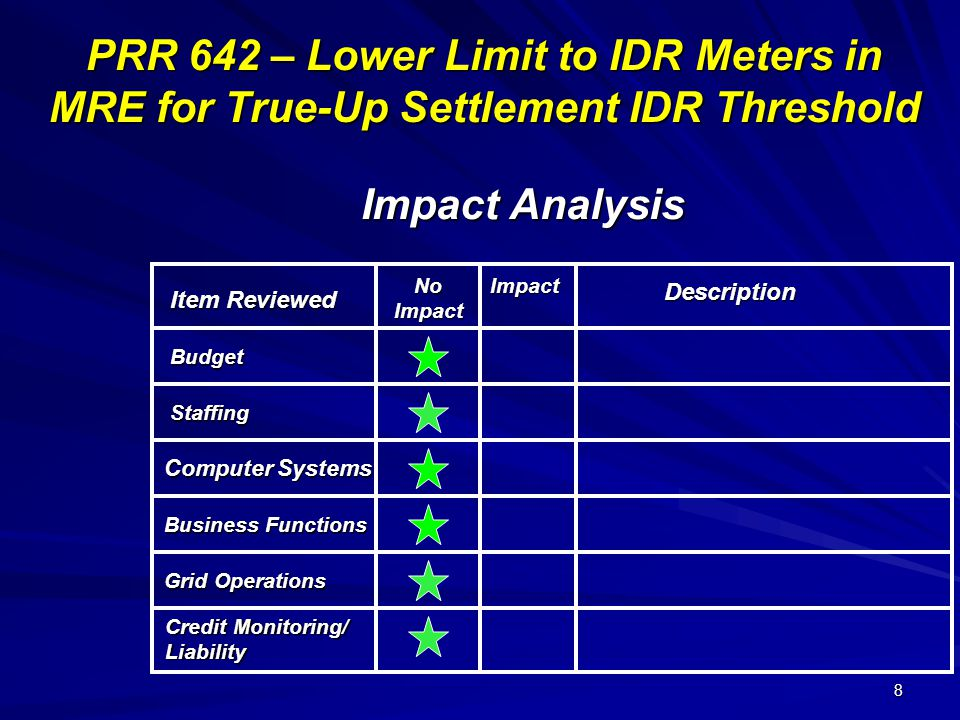 8 PRR 642 – Lower Limit to IDR Meters in MRE for True-Up Settlement IDR Threshold Impact Analysis Item Reviewed Description NoImpact Credit Monitoring/ Liability Budget Staffing Computer Systems Business Functions Grid Operations Impact
