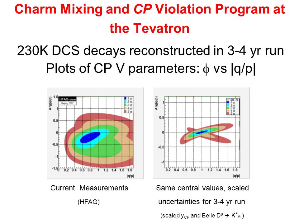 Charm Mixing and CP Violation Program at the Tevatron 230K DCS decays reconstructed in 3-4 yr run Plots of CP V parameters:  vs |q/p| Current Measurements Same central values, scaled (HFAG) uncertainties for 3-4 yr run (scaled y CP and Belle D 0  K +  - )