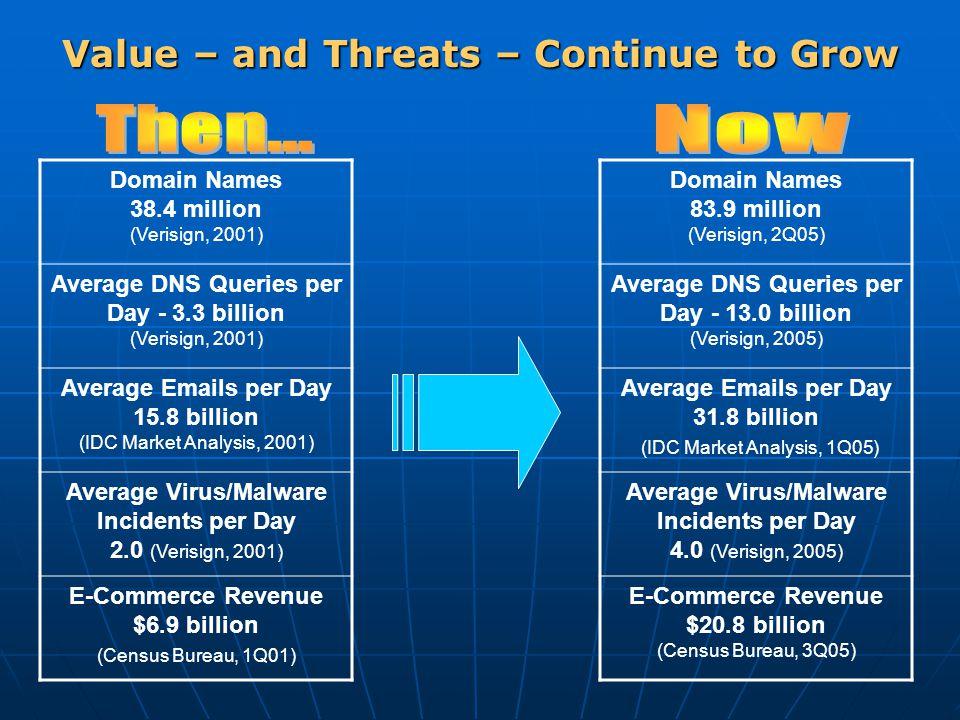 Value – and Threats – Continue to Grow Domain Names 38.4 million (Verisign, 2001) Average DNS Queries per Day - 3.3 billion (Verisign, 2001) Average Emails per Day 15.8 billion (IDC Market Analysis, 2001) Average Virus/Malware Incidents per Day 2.0 (Verisign, 2001) E-Commerce Revenue $6.9 billion (Census Bureau, 1Q01) Domain Names 83.9 million (Verisign, 2Q05) Average DNS Queries per Day - 13.0 billion (Verisign, 2005) Average Emails per Day 31.8 billion (IDC Market Analysis, 1Q05) Average Virus/Malware Incidents per Day 4.0 (Verisign, 2005) E-Commerce Revenue $20.8 billion (Census Bureau, 3Q05)