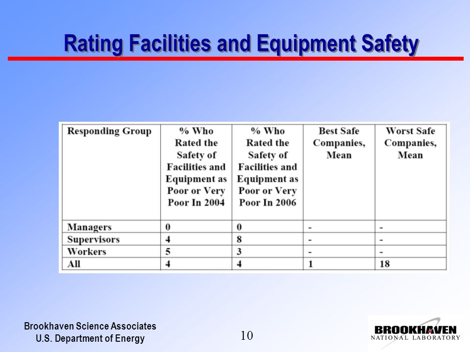 Brookhaven Science Associates U.S. Department of Energy 10 Rating Facilities and Equipment Safety